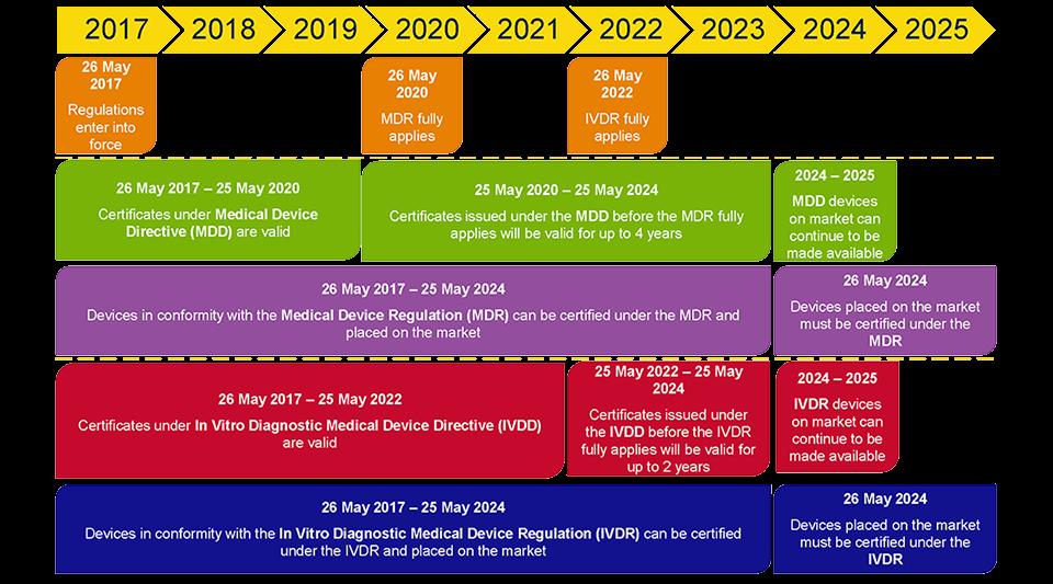 EU MDR Timeline